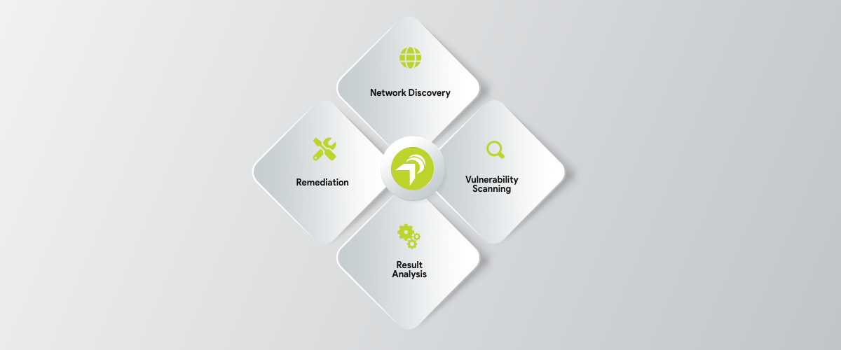 Network & Security Vulnerability Assessment