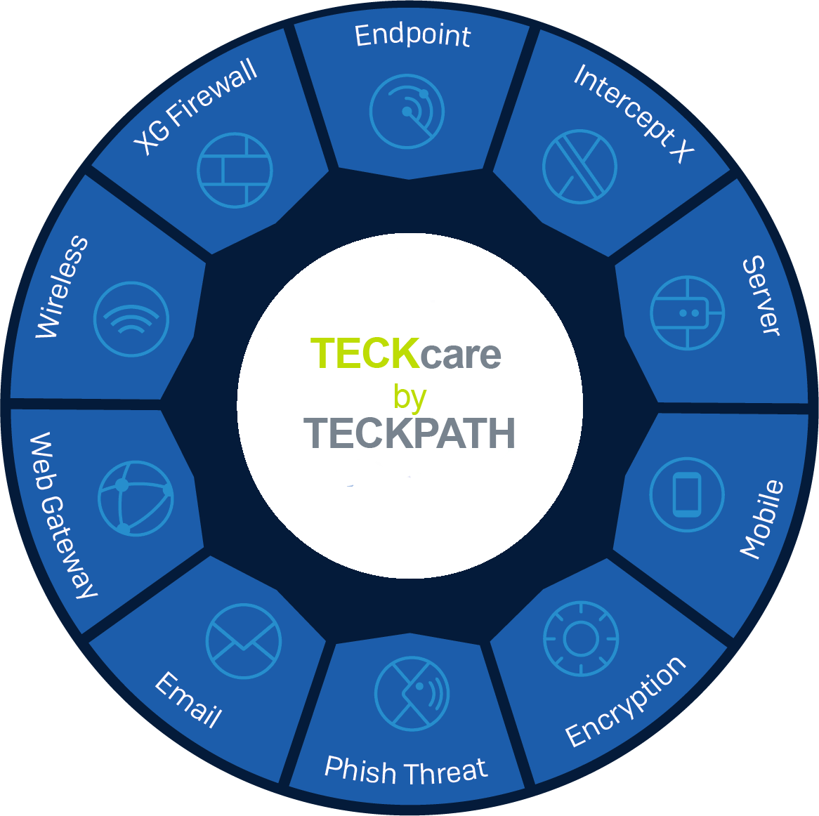 TeckPath web filtering and content monitoring